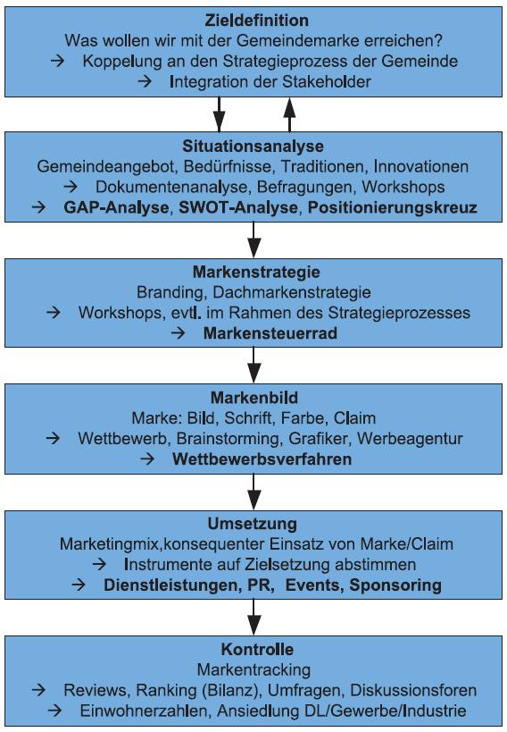 Standortpositionierung: Prozessmodell für die Entwicklung einer Gemeindemarke