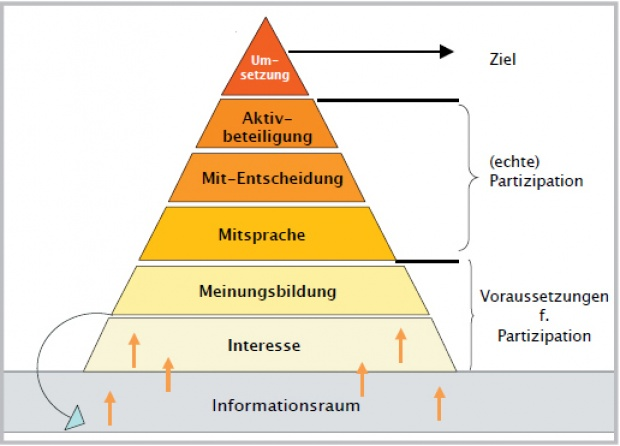Partizipation im Grätzel - Stufen der Partizipation - Beteiligungspyramide