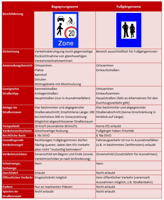 Die Unterschiede zwischen Fußgängerzone und Begegnungszone