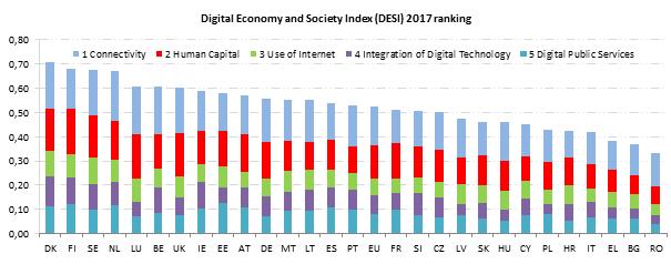 Digitalisierung der öffentlichen Verwaltung in Österreich im EU-Länder Vergleich