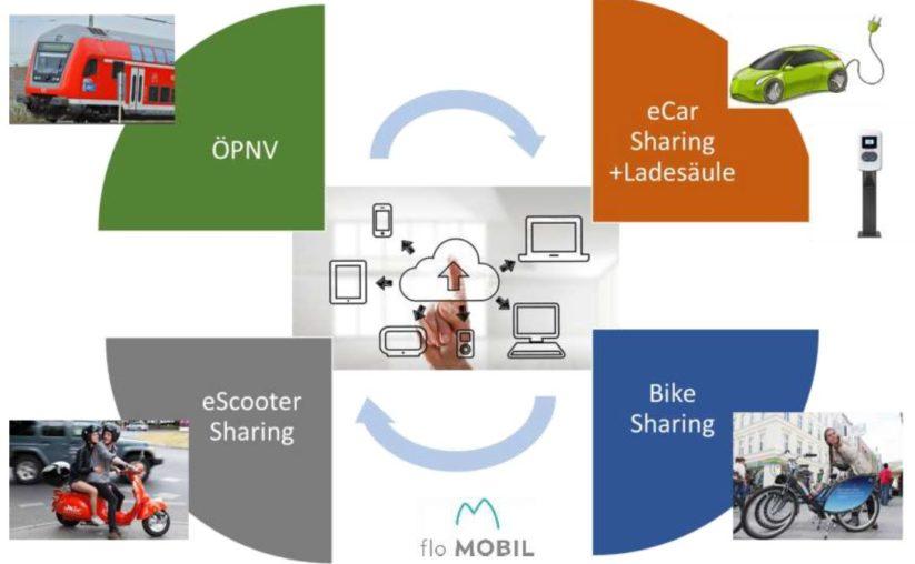 elektromobilität - Vernetzung aller E-Fahrzeuge über flo MOBIL