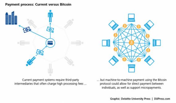Blockchain copyright Deloitte University Press