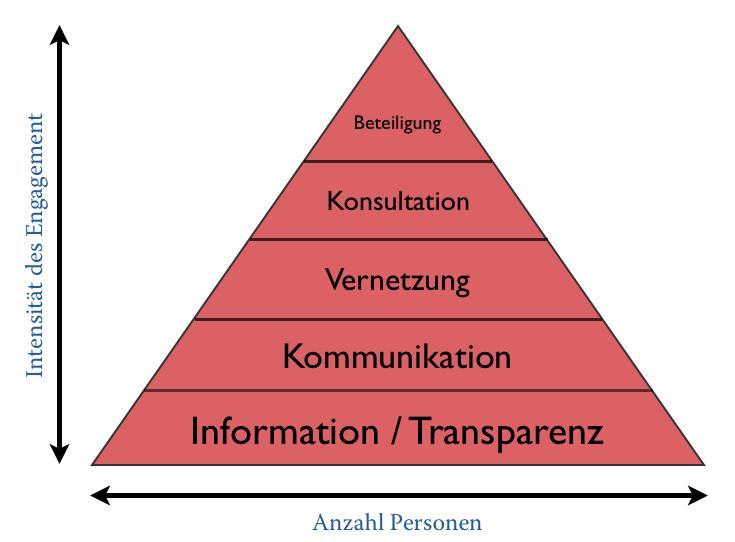 beteiligungspyramide