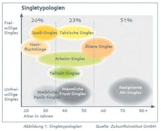 Singletypologien Zukunftsinstitut zum Thema Senioren Wohngemeinschaft - Ältere Singles machen den überwiegenden Anteil aus