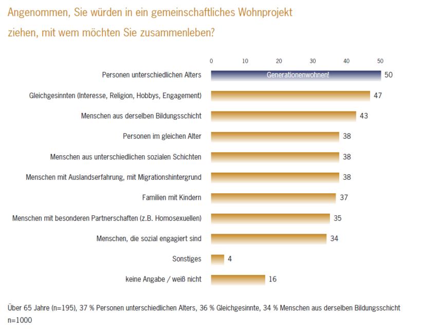 Senioren Wohngemeinschaft und gemeinschaftlichen Wohnprojekte - Generationenwohnen auf Platz 1 der Gallup Umfrage