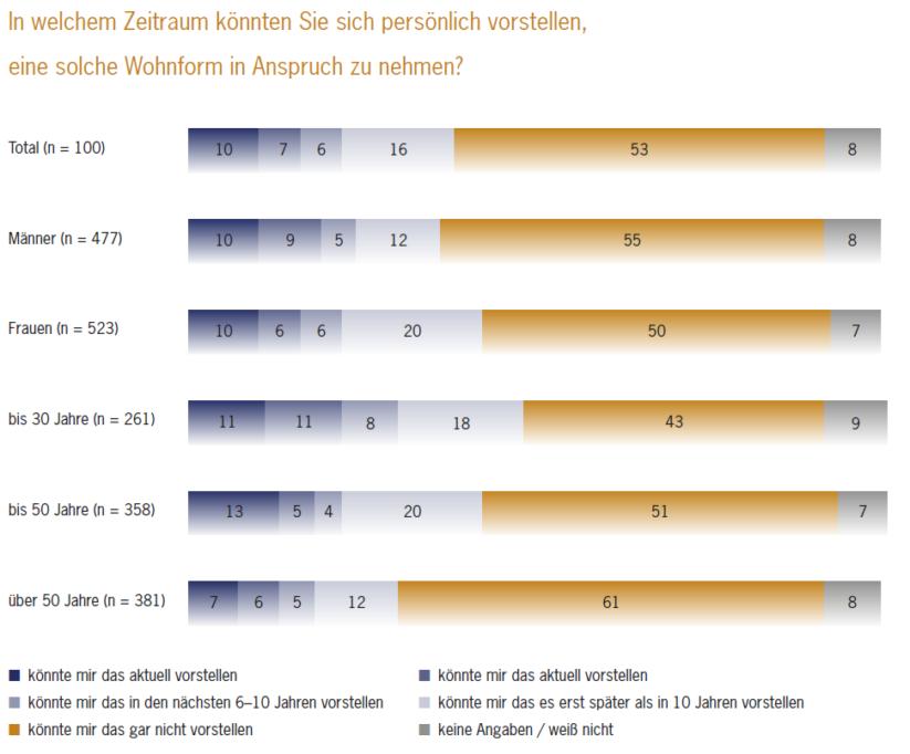 Senioren Wohngemeinschaft und andere Wohnformen - Umfrage Gallup Institut