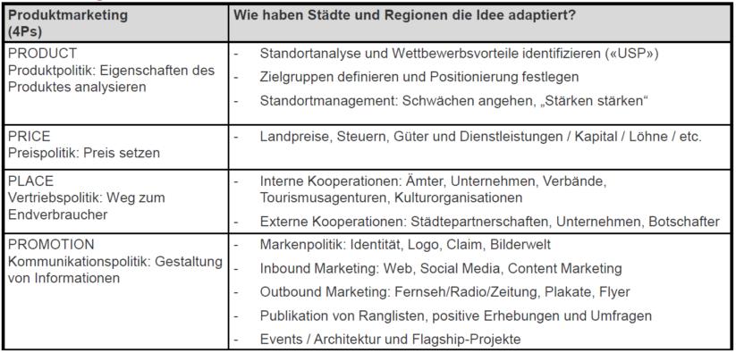 Standortpositionierung: Marketing Mix 4Ps für Städte und Regionen