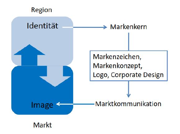 Standortpositonierung durch eine Marke: Standortidentität und Standortimage