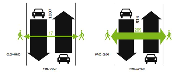 Die Fußgängerfrequenz wurde durch eine Begegnungszone in Gramstätten massiv erhöht.