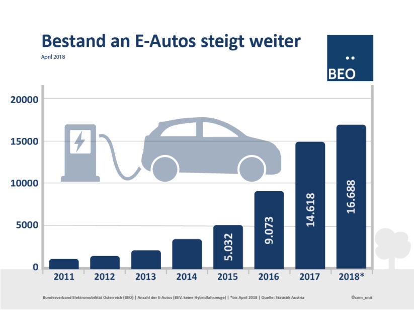 Elektromobilität - Der Bestand an E-Autos wächst stetig