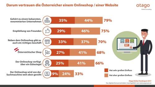 otago Umfrage: Wann vertrauen Österreicher einem Onlineshop