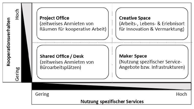 Coworking Spaces: Nutzungsmöglichkeiten