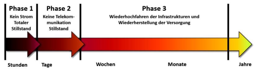 Ein Blackout läuft in drei Phasen ab.