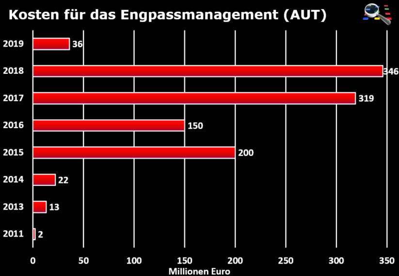 Kosten für Engpassmanagement zur Verhinderung eines Blackout