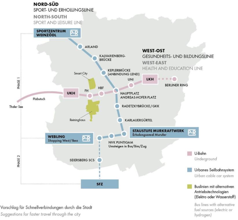 In Graz wird neben einer U-Bahn auch eine Stadtseilbahn diskutiert.