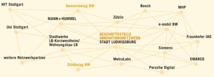 New Work: Vernetzte agile Zusammenarbeit im Innovationsnetzwerk Living Lab Stadt Ludwigsburg