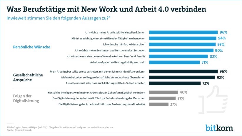 Was Berufstätige mit New Work und Arbeit 4.0 verbinden - Bitkom Studie