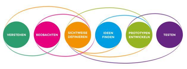 Der Design Thinking Prozess läuft in sechs Phasen ab.