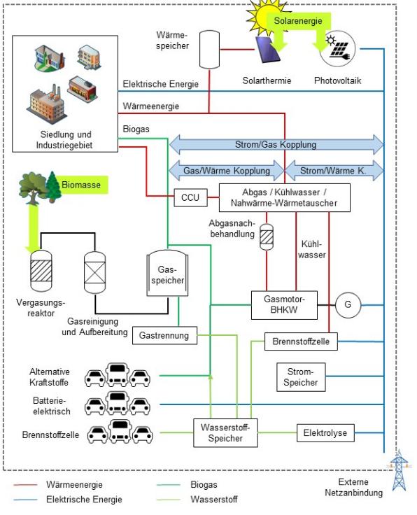 Entwicklungspotential einer Modellregion zur Substitution von fossilen Energieträgern