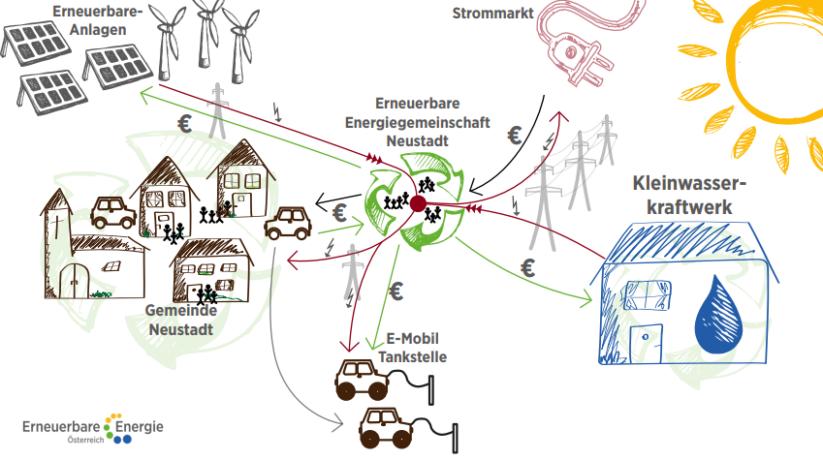 Modell einer erneuerbaren Energiegemeinschaft zur Steigerung von Energieeffizienz und Energieautarkie