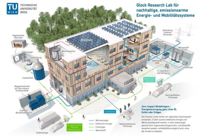 Studie zu Energieautarkie in regionalen Gebieten - TU Wien